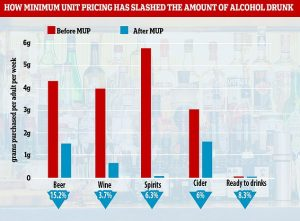 Minimum unit pricing in Scotland has worked and slashed the amount of alcohol purchased by almost 8%