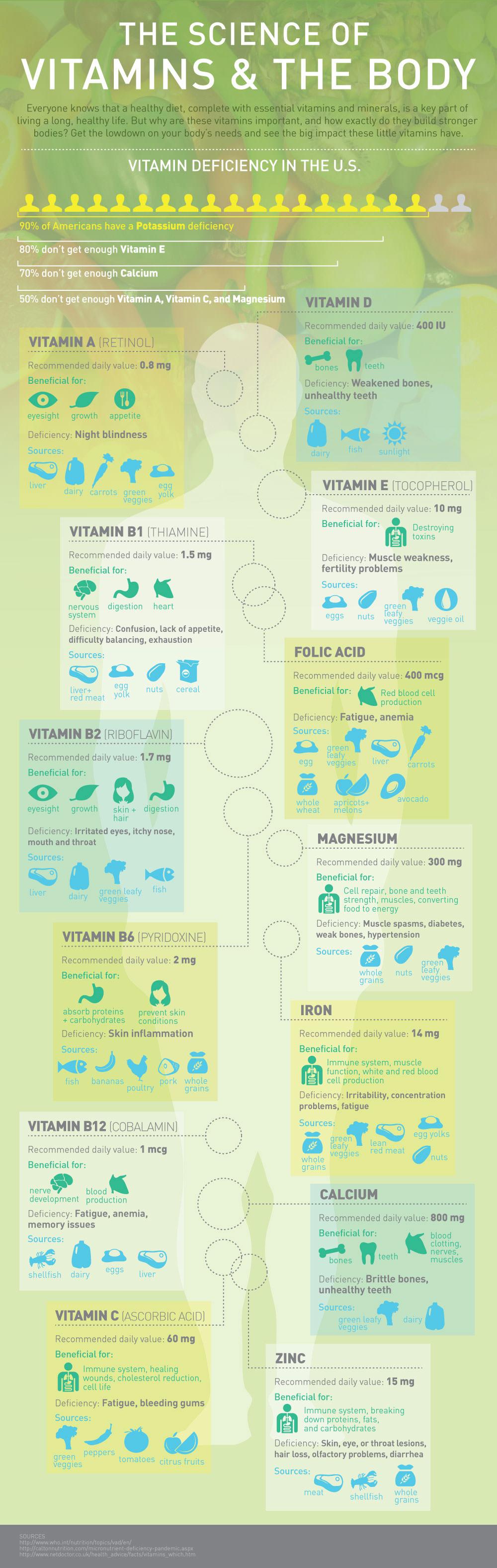 Vitamin Deficiency Infographic