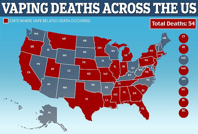 As of Friday, vaping had killed 54 people in 27 states (red) officials said. Another 2,506 Americans have been hospitalized after using e-cigarettes
