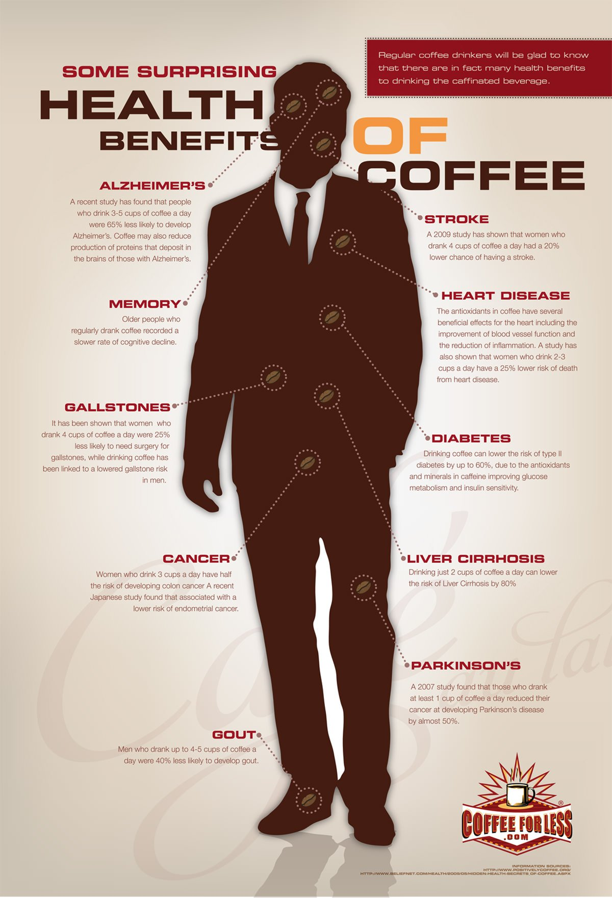 Health Benefits of Drinking Coffee Infographic