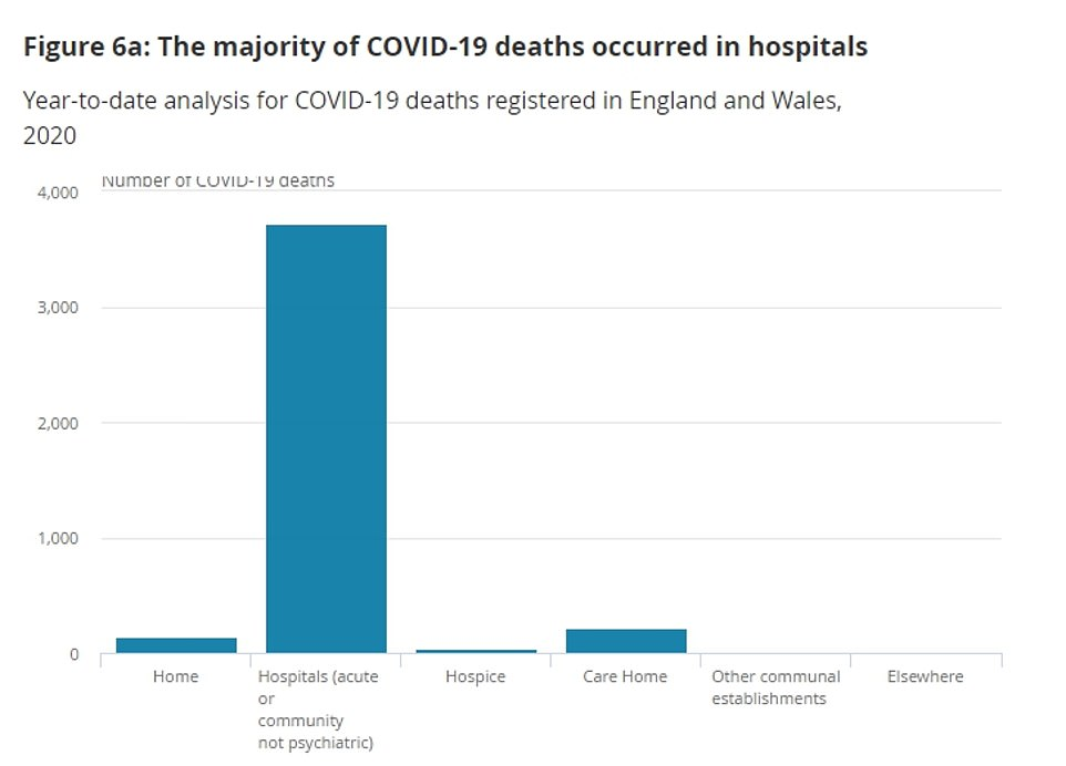 Data collected by the Office for National Statistics showed there were around 4,100 deaths registered by the week ending April 3 in England and Wales. Slightly less than 10 per cent of the deaths occurred in hospices, care homes and private homes, according to the analysis
