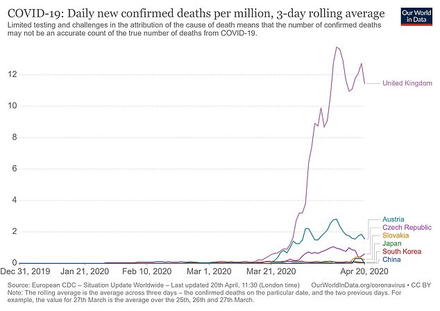 The UK's death rate is four times as high as second-place Austria's. More infections directly leads to more deaths