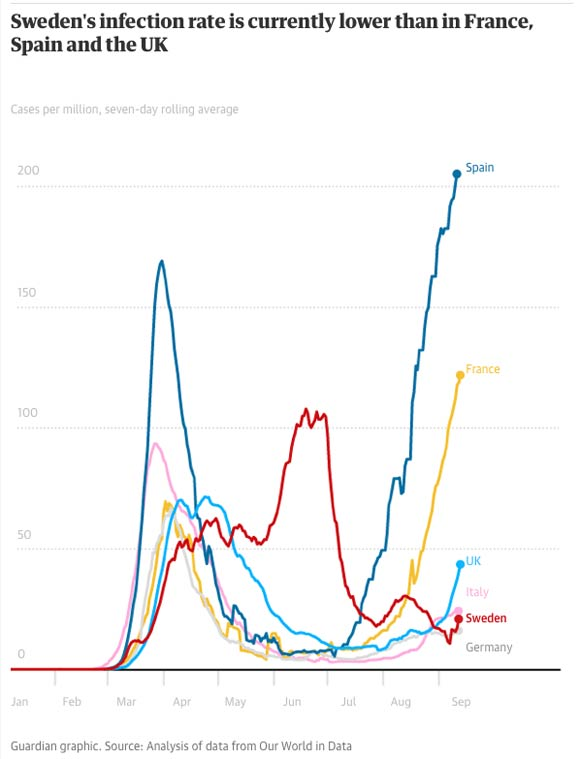 sweden's infection rate and deaths per million