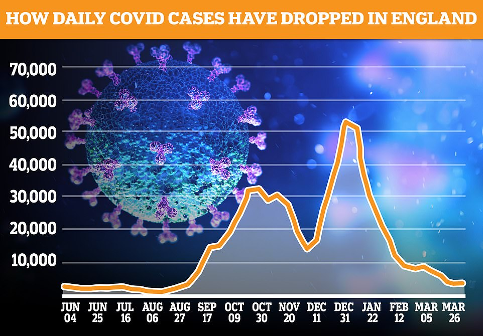 Covid cases in England rose by less than one per cent last week, according to the King's College London Covid-19 Symptom study app. But Professor Tim Spector, who leads the app, said the cases were under control