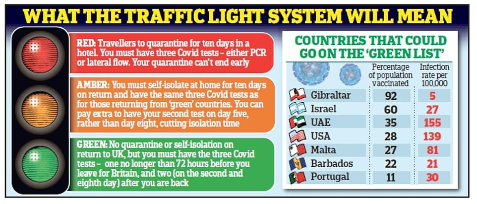 The Prime Minister will unveil a traffic light system that will see destinations rated as red, amber and green